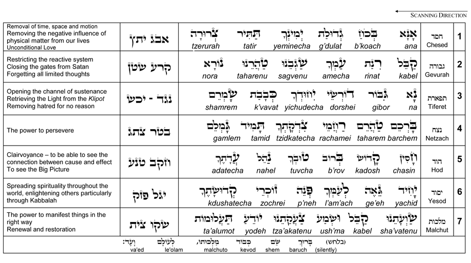 Prayer of the Kabbalist
