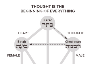 Thought is the Beginning of Everything